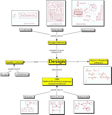oo design visitor pattern figure 1 object oriented design concept map