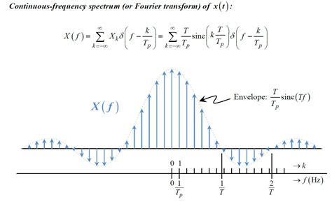 what is the purpose of sketching homework question on sketching the litude spectrum of