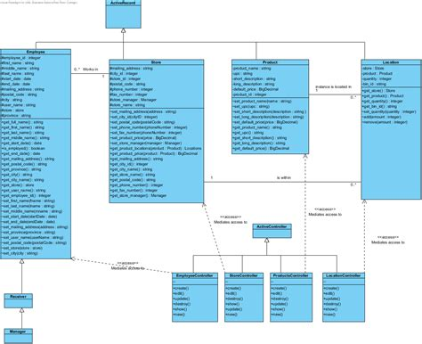 membuat class diagram mvc ruby on rails creating a class diagram to model a mvc