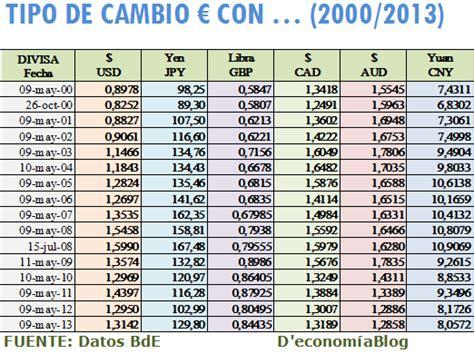 cuanto vale un dolar en moneda de 1976 1776 mexico 1 equivalencia dolar euro gci phone service