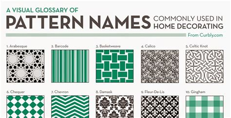 Home Decor Style Names Design Fixation Free Pattern Names Commonly Used In Home Decorating