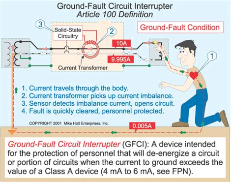 ground fault circuit interrupters gfci osh cloud