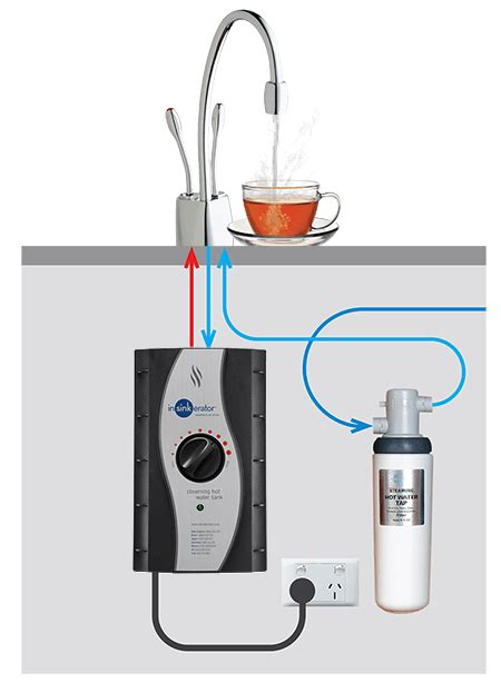Kitchen Faucet Water Filter by Instant Water Taps