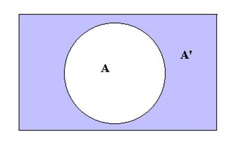 complement venn diagram set theory mathematics a level revision