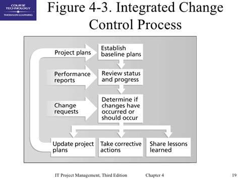 project integration management plan template chap04 project integration management