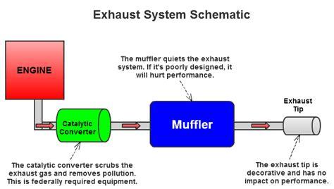 muffler system diagram exhaust new exhaust cost