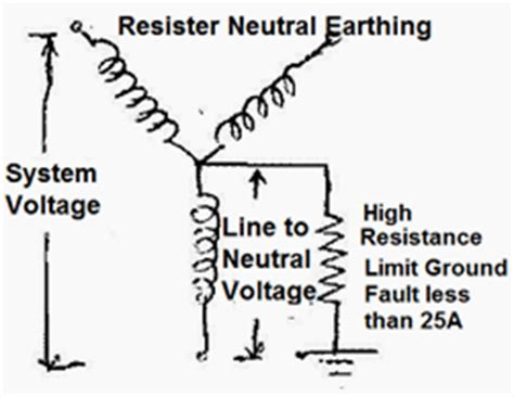 low resistance neutral grounding resistor electrical knowledge center t d 8 types of neutral earthing in power distribution part 2
