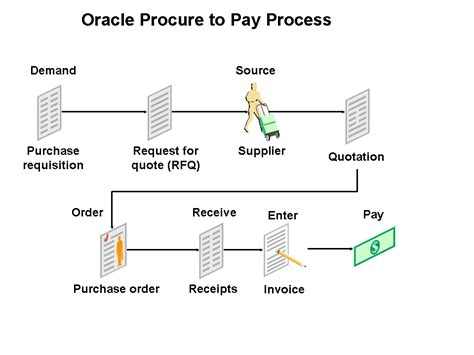 oracle scm oracle procure to pay process