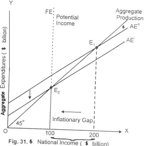 keynesian 45 degree diagram inflationary and deflationary gaps recessionary gap