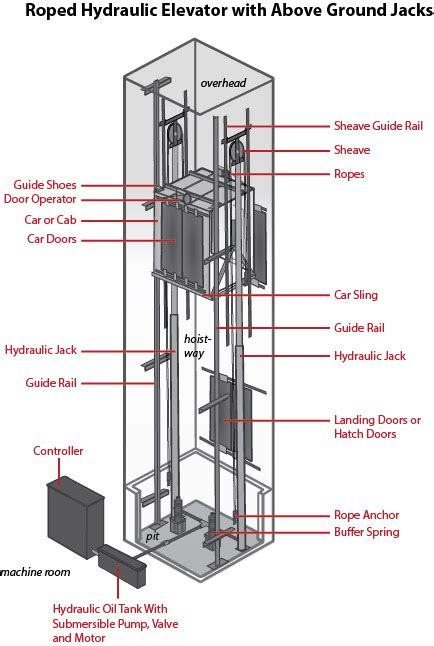 traction elevator schematic traction get free image