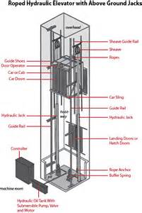 28 wiring diagram for elevator k