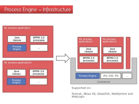 open source workflow automation open source workflow automation with bpmn 2 0 java and