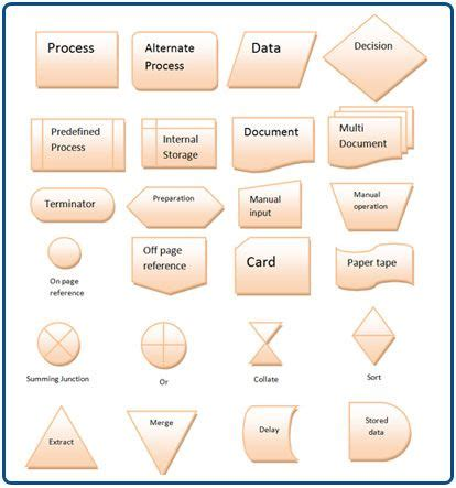 iso flowchart symbols 17 best images about iso standards on