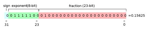 What Is Section 754 by File Ieee 754 Single Floating Point Format Svg Wikimedia