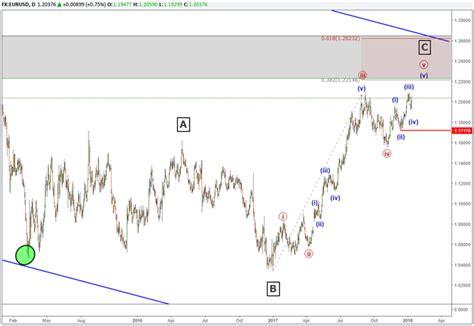 pattern completion analysis eur usd elliott wave analysis 3 year chart pattern nears