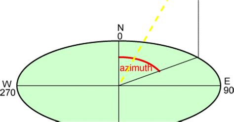 azimuth and angle antenna look angle for satellite tracking satellite tv engineering