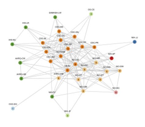 network layout kamada visualizing networks with ggplot2 in r sum txt