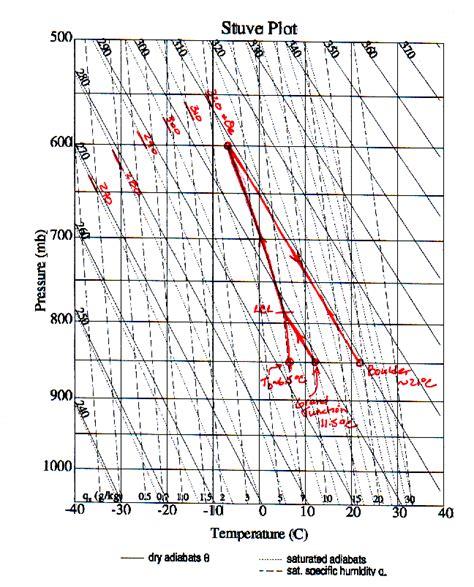 stuve diagram atoc 4710 5710 homework 3
