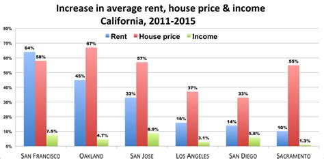 us rent prices affordable housing crisis in oakland oakland voices