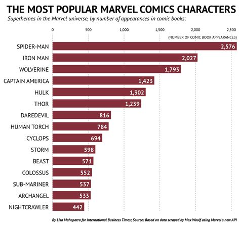 who are the most popular superheroes in the marvel