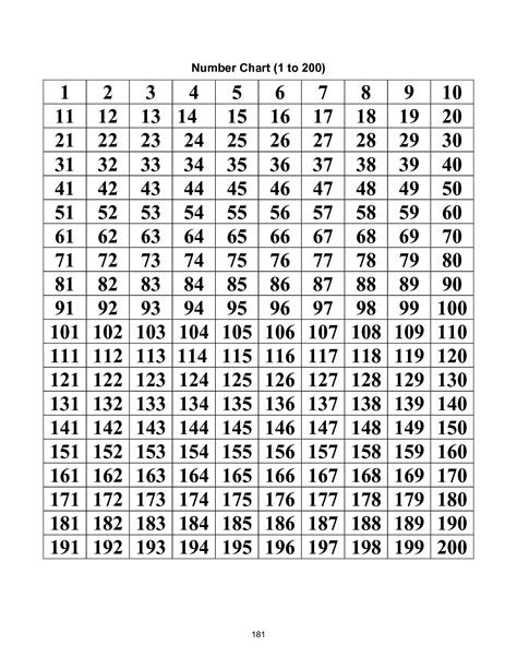 free printable hundreds chart to 200 5 best images of printable number chart 100 200