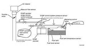 Fuel System Leak Detected Large Leak Leak Detected In Evap System Fixya
