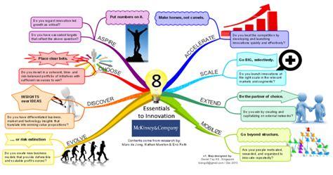 Mckinsey Mind 8 essentials to innovation by mckinsey co mind map