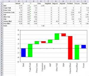 excel waterfall chart template new charting utility waterfall charts daily dose of excel