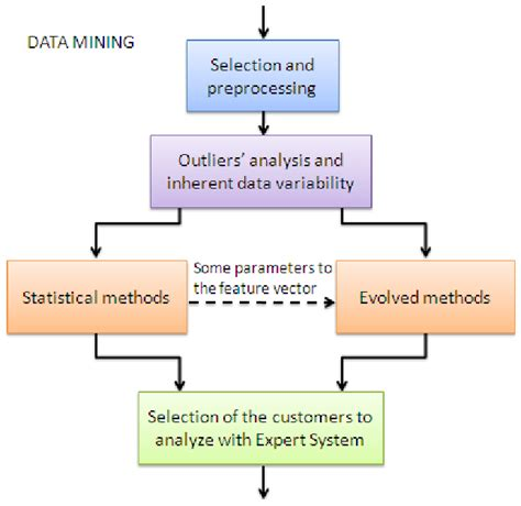 data mining process diagram flow chart of the data mining process