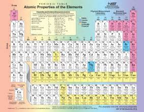 periodic table of the elements nist