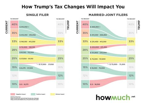 tax reform how s tax reform will impact you infographic