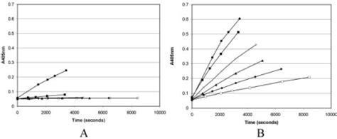 proteinase k activity figure 6 engineering proteinase k using machine learning
