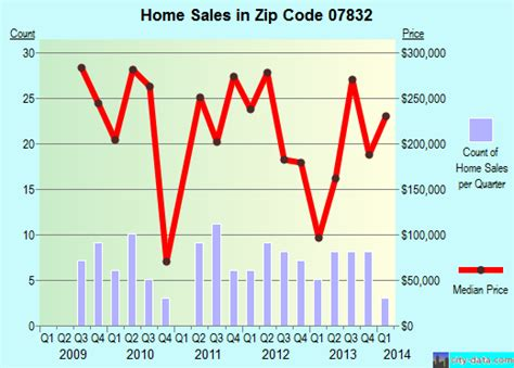 hainesburg nj zip code 07832 real estate home value