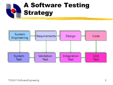 strategy pattern unit test software testing strategies ppt video online download