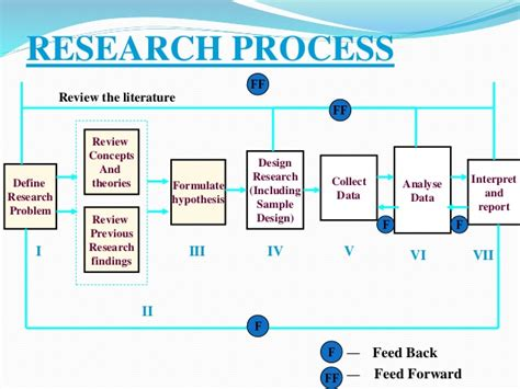 design effect in research methodology introduction research methodology