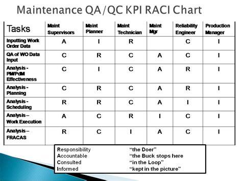 raci diagram file raci chart 03 jpg wikimedia commons