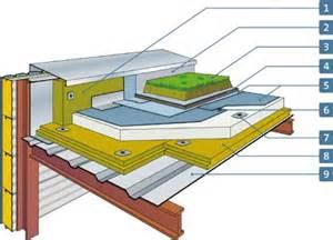 isolation de toiture terrasse prix pour isoler un toit plat