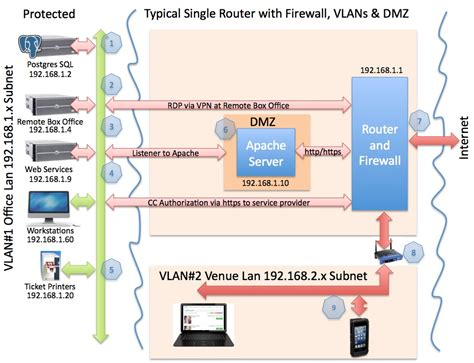 scheme web server dmz server diagram repair wiring scheme