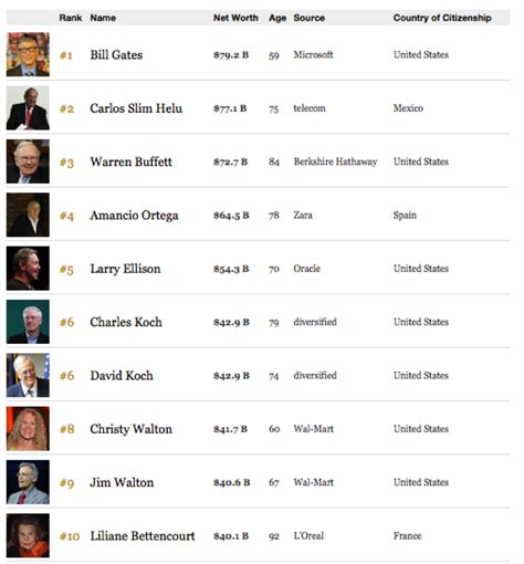 Richest In The World by Forbes Top 10 Richest In The World For 2013 Top