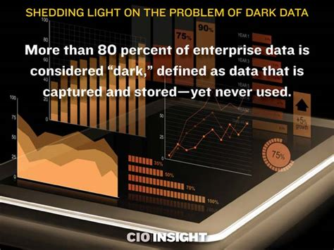 Shedding Problem by Shedding Light On The Problem Of Data