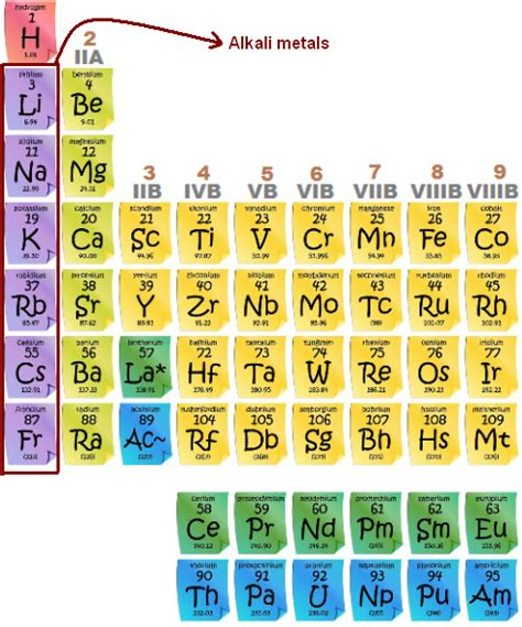 alkali metals periodic table alkali metals alkali metals properties chemistry