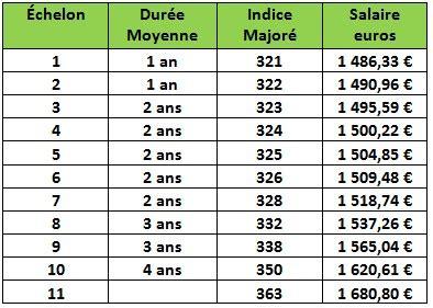 Grille Indiciaire Adjoint Technique 1ère Classe by Les Grilles De Salaire 2015 Des Agents De La Cat 233 Gorie C