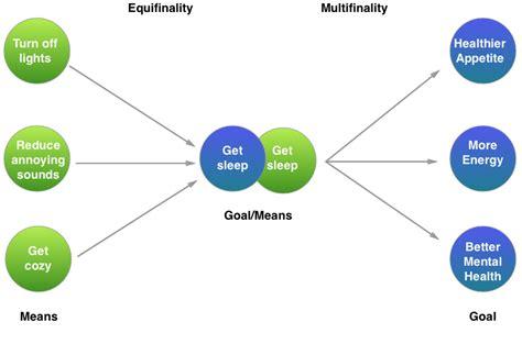 design medium definition systems theory for designers nick randolph medium