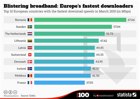 top 100 most searched topics on the internet chart blistering broadband europe s fastest downloaders
