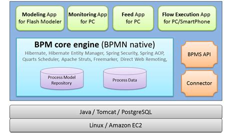 workflow engine architecture human centric and system centric questetra