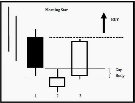 candlestick pattern of axis bank the most profitable candle patterns forex system