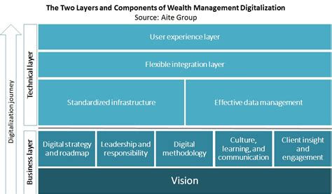 table wealth management digital wealth management europe s and s enablers