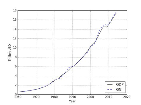 gross national income per capita 2015 atlas method and ppp charles jekel jekel me usa gdp and gni per capita