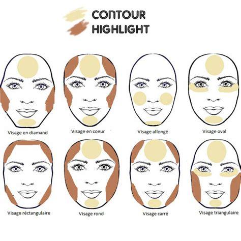 contour makeup diagram where to highlight and contour your