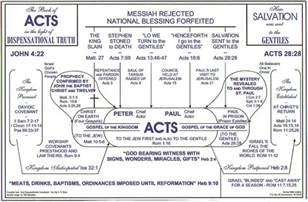 Outline Of The Book Of Acts by Beacon Ministries Grace Bible Fellowship